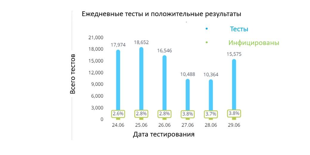 К концу дня 29 июня число новых инфицированных коронавирусом выросло до 802